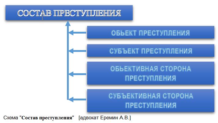 Состав преступления - схема